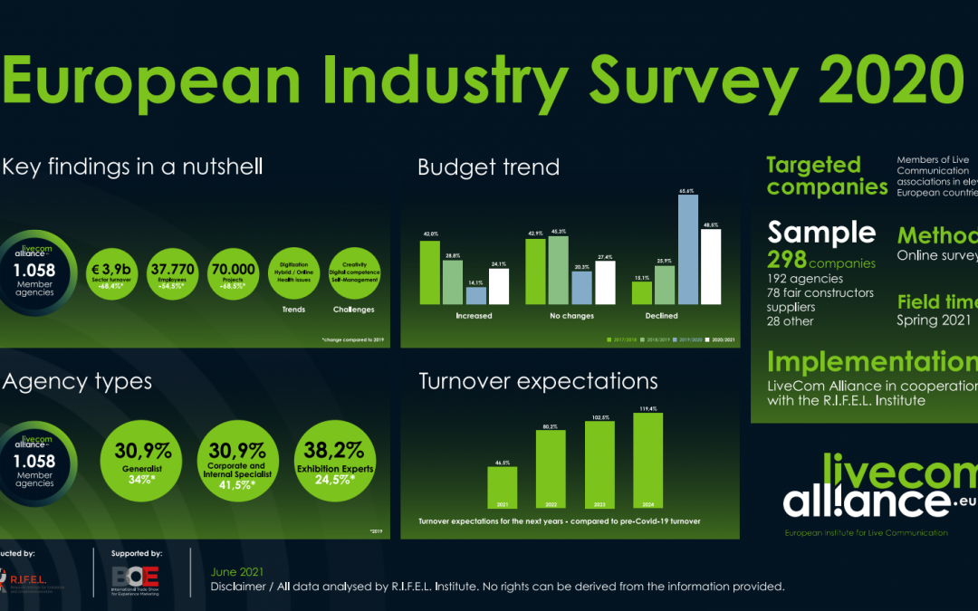 LiveCom Alliance European Industry Survey 2020: The Results Are Out